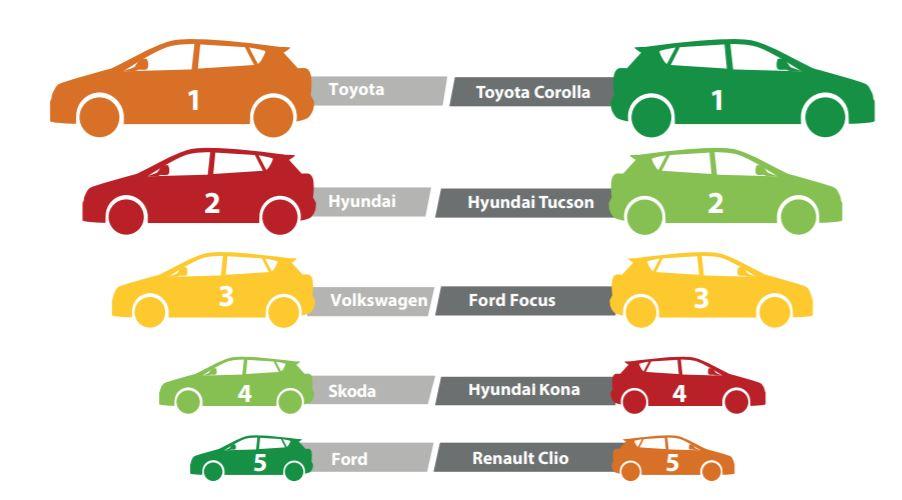 Best Cars Ireland